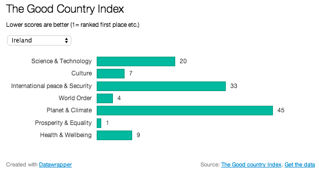 "Ireland ranks 1st in ""Good Country Index"""